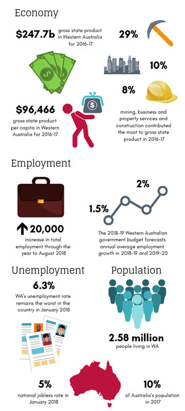 Committee for Perth WA stats