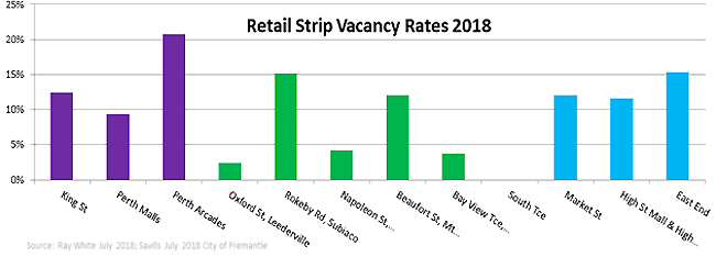 Retail vacancies